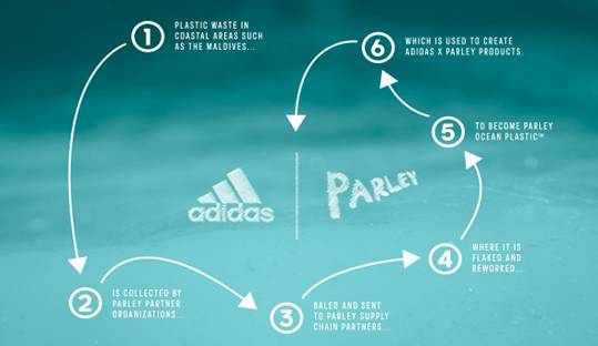 sports shoes fa2e5 c20ea adidas Parley Review: Buy a Pair, Change the World