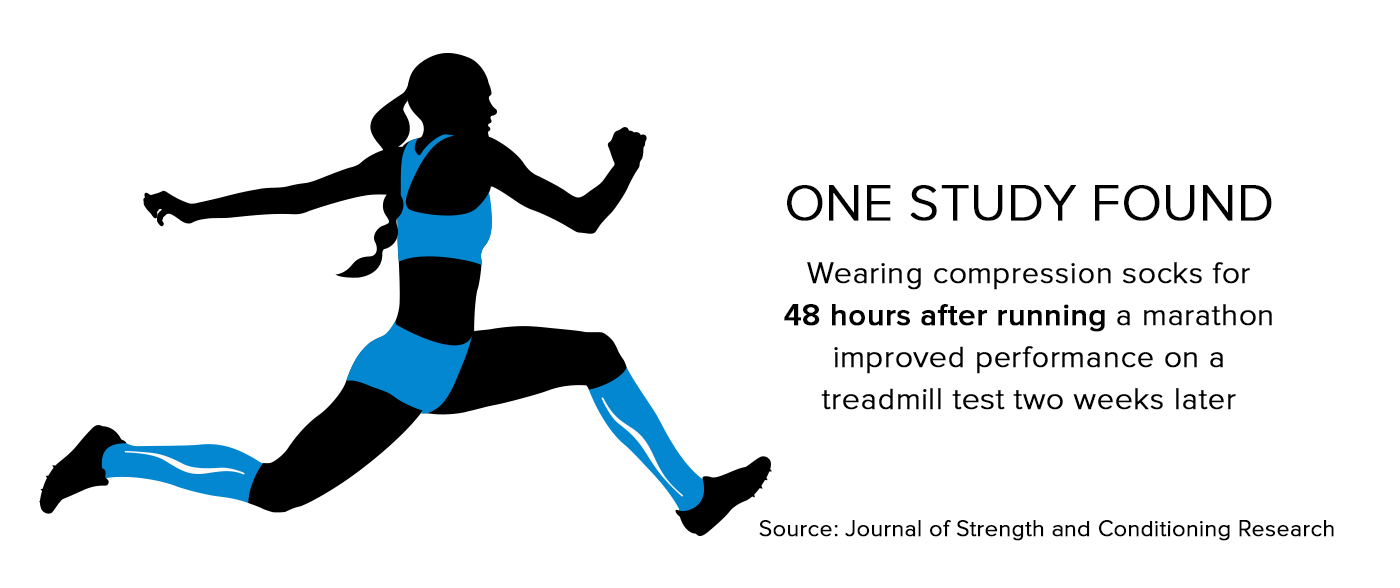 e191379b9b ... athletes who wore compression socks for 48 hours after completing a marathon  improved their running performance during a treadmill test—a mere two weeks  ...