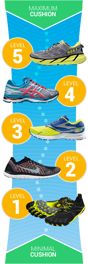 ea2558203d0 How to Choose Running Shoes  Picking the Best Running Shoes for You